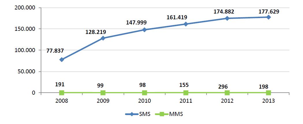 sms 2008-2013