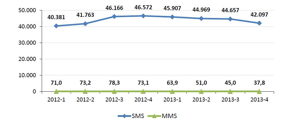 sms 2012-2013