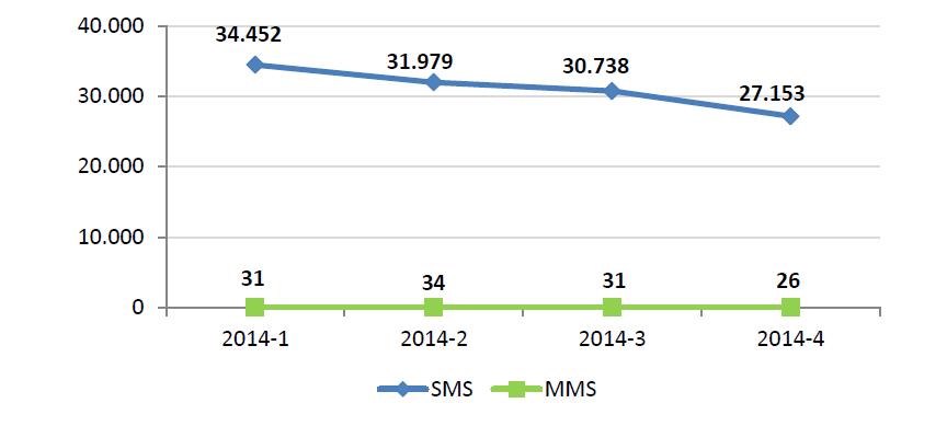sms 2014